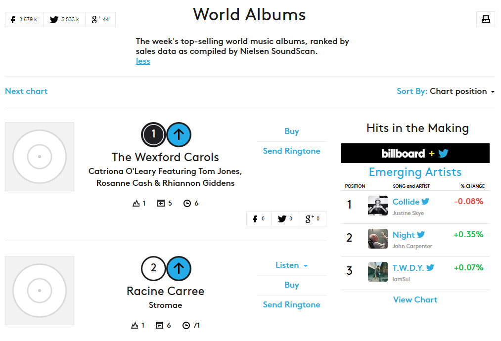 Billboard World Albums chart